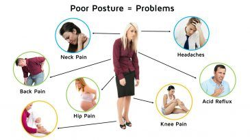 Poor Posture Causes Back Pain and Affects Your Daily Life