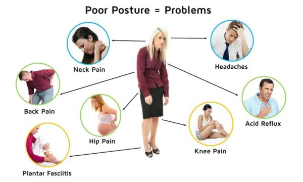 Poor posture causes back problems.