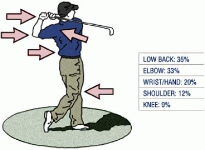 Back problems with playing golf.