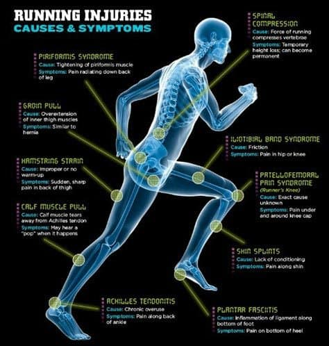 Back injuries due to running.