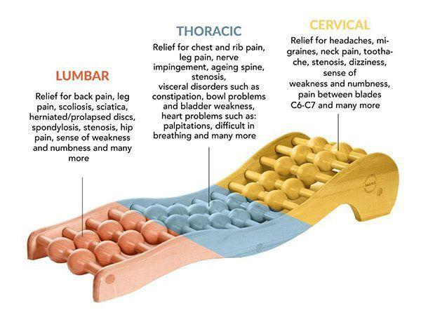 Backrack for lumbar strain.